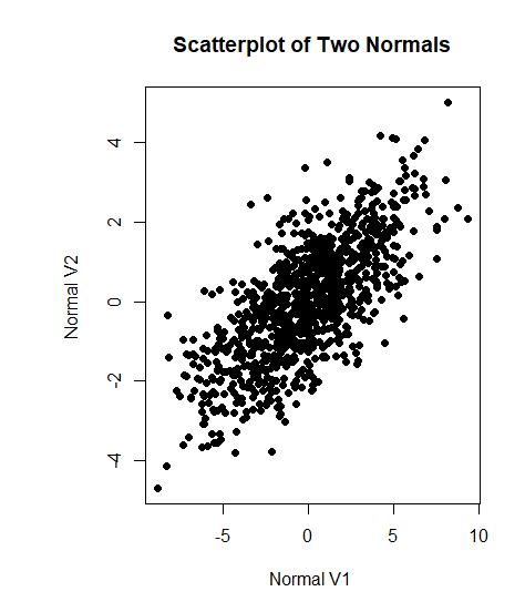 Rank Correlation with R 1