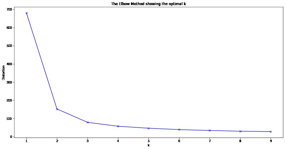 Elbow Method K Means Python