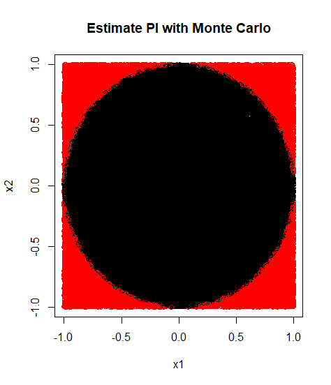 Estimate Pi with Monte Carlo 2