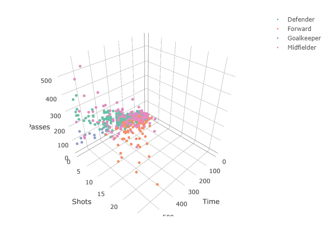 Tutorial of Data Visualization in R 20