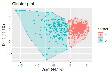 How to determine the number of Clusters for K-Means in R 3
