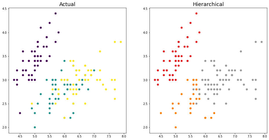 Hierarchical Clustering in Python 2