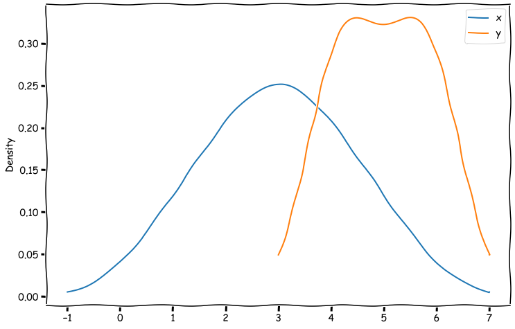 How to make hand-drawn style plots in Python 4