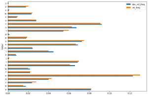 letter frequency