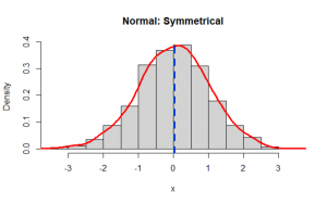 Skewness and Kurtosis in Statistics 2