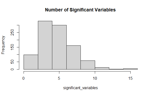 Linear Regression and Type I Error 3