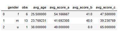 SQL with Pandas Data Frames 2