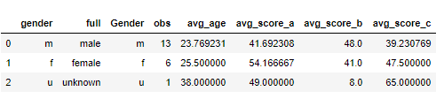 SQL with Pandas Data Frames 3