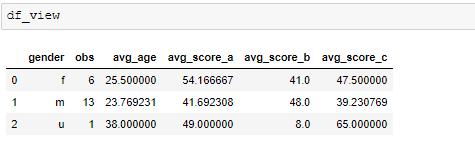 SQL with Pandas Data Frames 4