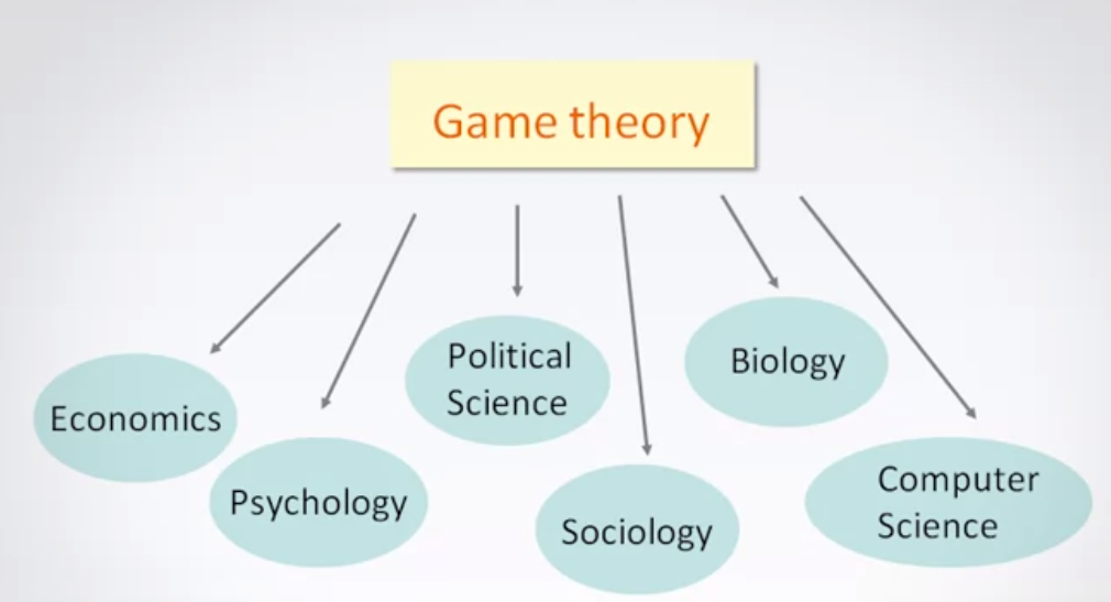 Game Theory Analysis of Corruption 1