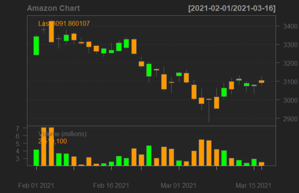 Candlestick Charts in R 3