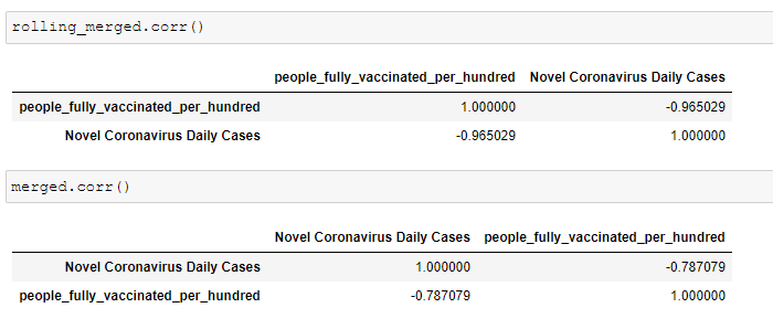 Measure the Effectiveness of Covid-19 Vaccinations 4