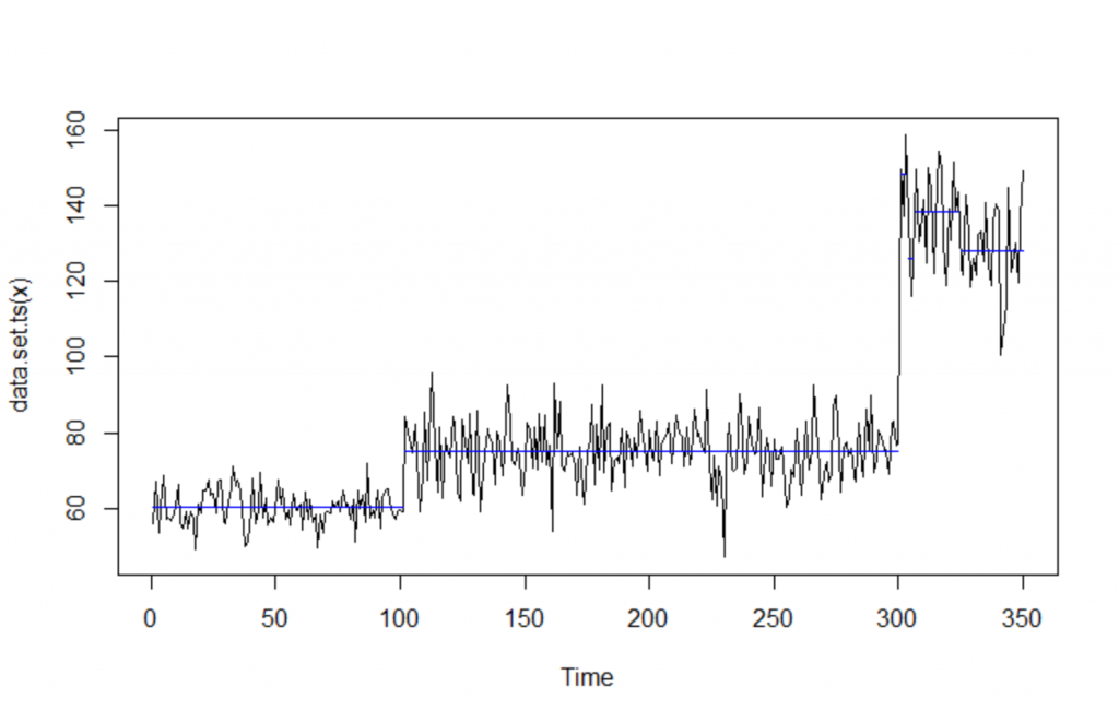 Detect the Changes in Timeseries Data 2