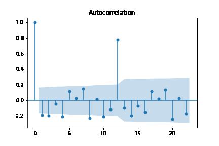 autocorrelation plot
