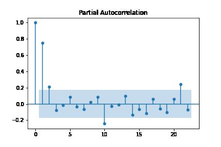 partial autocorrelation plot