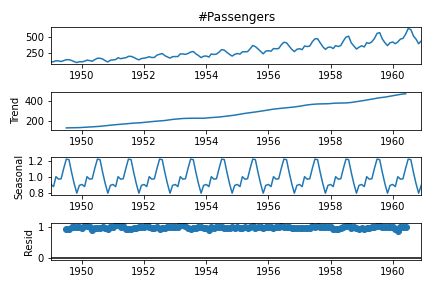 Time Series Decomposition in Python 5
