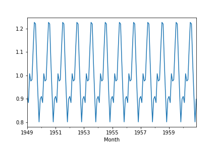 Time Series Decomposition in Python 3