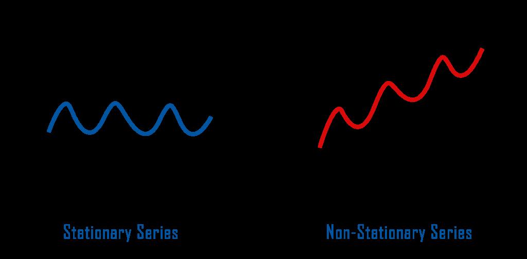 Arima model in python stationarity