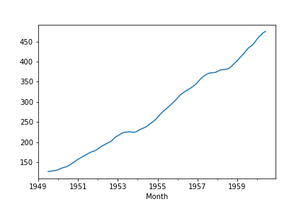 Time Series Decomposition in Python 4