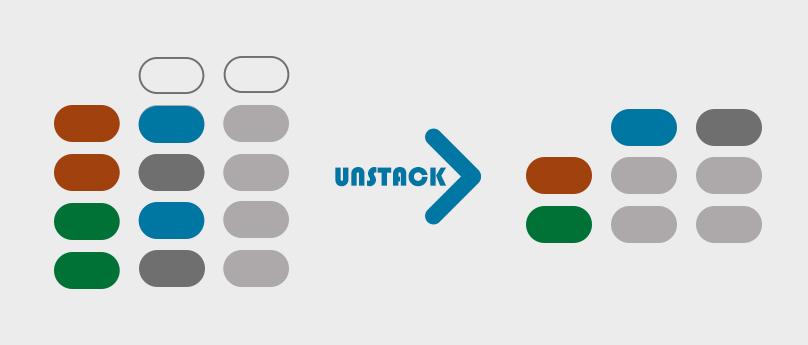 pandas dataframes unstack