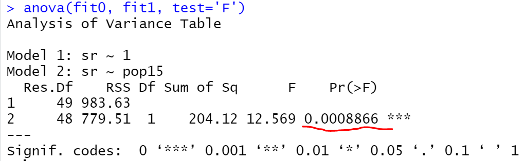 How to Compare Nested Models in R 4