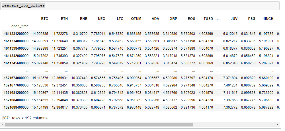 Cryptocurrency Trading Strategy by Detecting the Leaders and the Followers 2