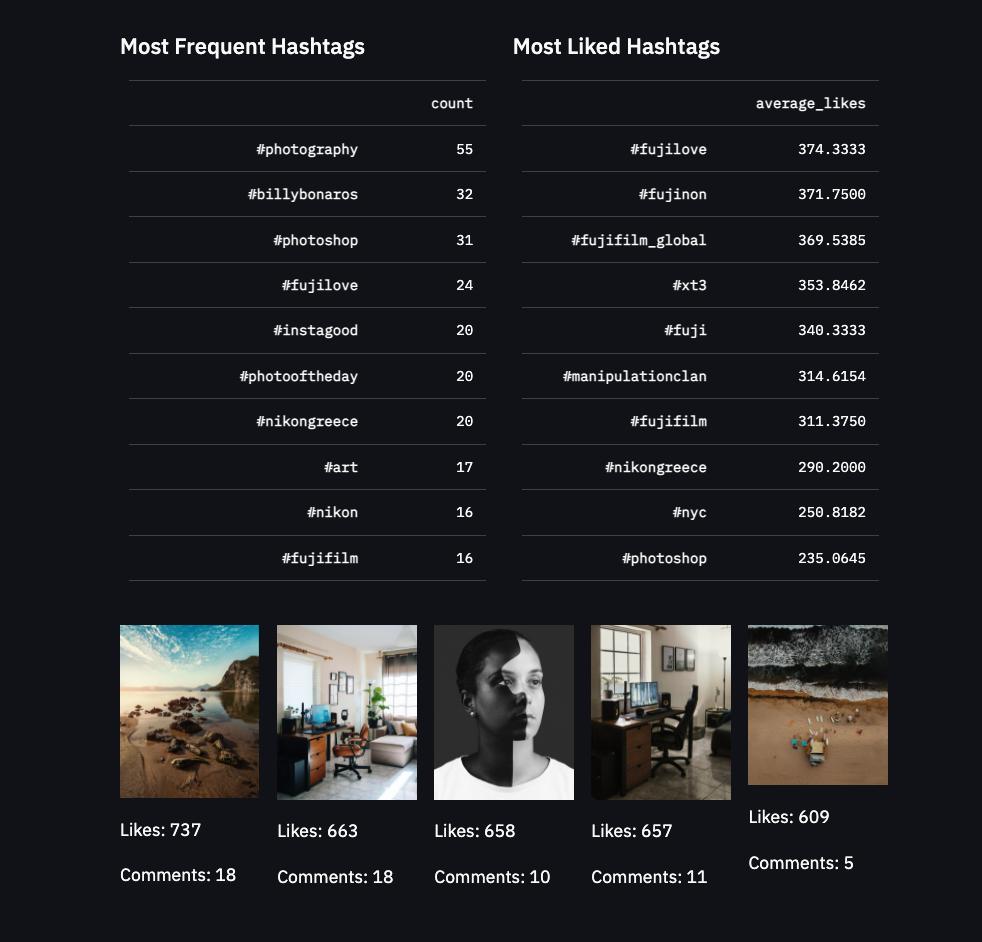 How To Create an Instagram Profile Analyzer App Using Python and Streamlit 2