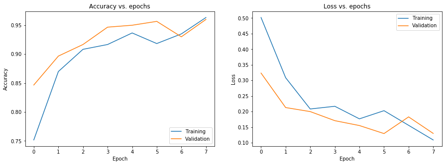 Transfer Learning on Images with Tensorflow 2 2