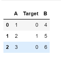How to Move a Column to be the Last in Pandas 1
