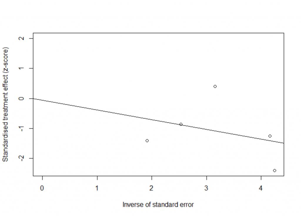 Meta Analysis in R 4