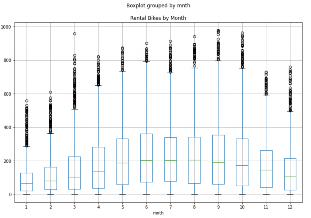 An Example of a Data Science Pipeline in Python on Bike Sharing Dataset 8