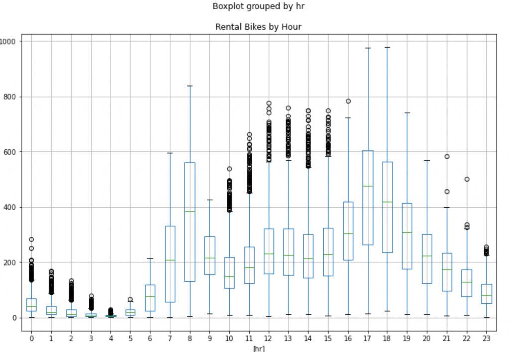 An Example of a Data Science Pipeline in Python on Bike Sharing Dataset 12