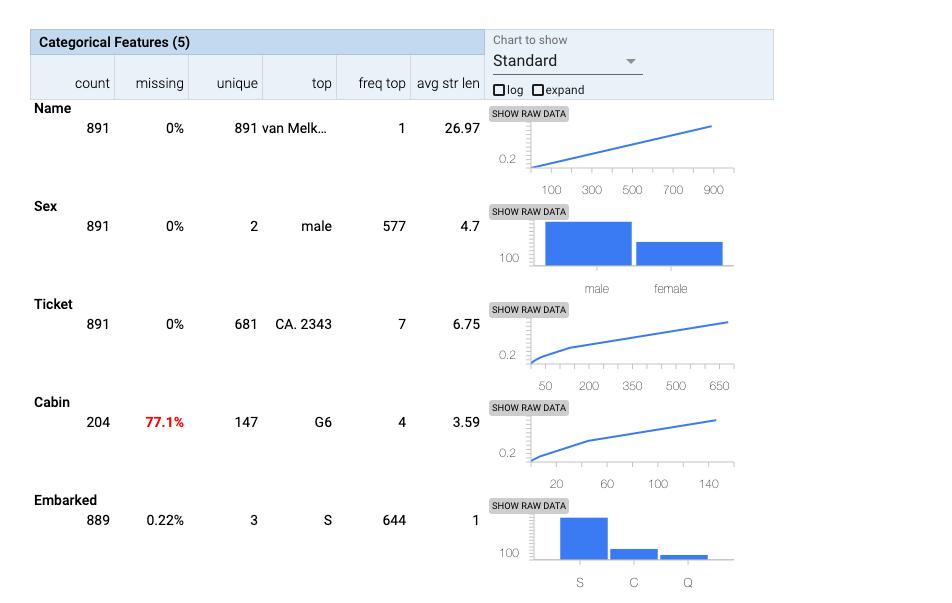 3 Ways To Perform Quick Exploratory Data Analysis in Python 2