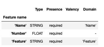 Data Validation for Machine Learning using TFDV 2